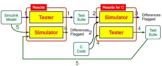 Software Testing and Validation with Reactis