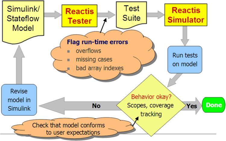 Simulink Testing and Validation: Advanced Model Validation