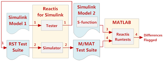 Achieving ISO 26262 Compliance with Reactis: Back-to-Back Testing