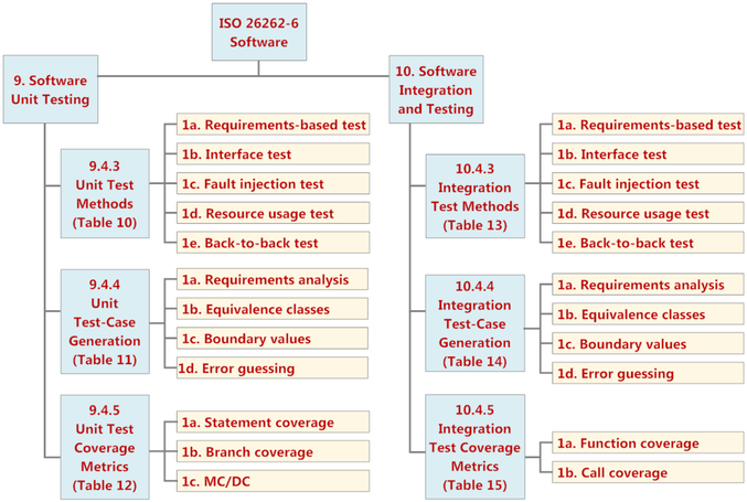 Achieving ISO Compliance With Reactis ISO Tasks - Software testing requirements