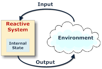 Reactive Systems cover