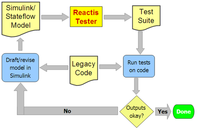 Simulink Testing And Validation  Reverse Engineering