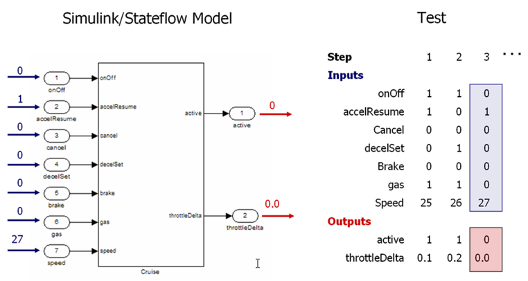 Simulink Testing and Validation: An Overview of Reactis
